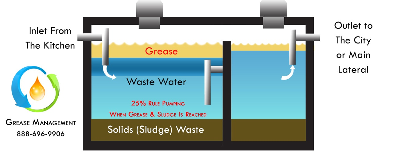 How often should a grease trap be cleaned. Los Olivos grease trap cleaning company.